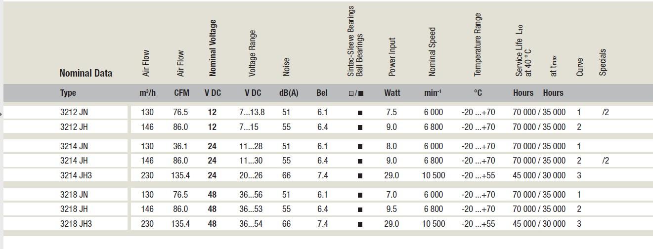 Вентилятор Ebmpapst 3214JH4 92x92x38мм DC осевой, параметры, даташит, характеристики