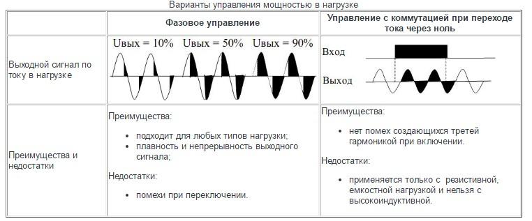 Варианты управления мощностью в нагрузке